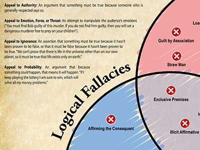 Taxonomy of Logical Fallacies